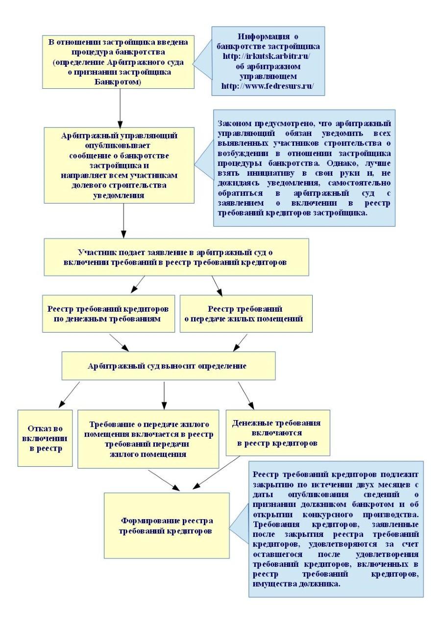 Схема-памятка для вкладчиков при банкротстве застройщика.