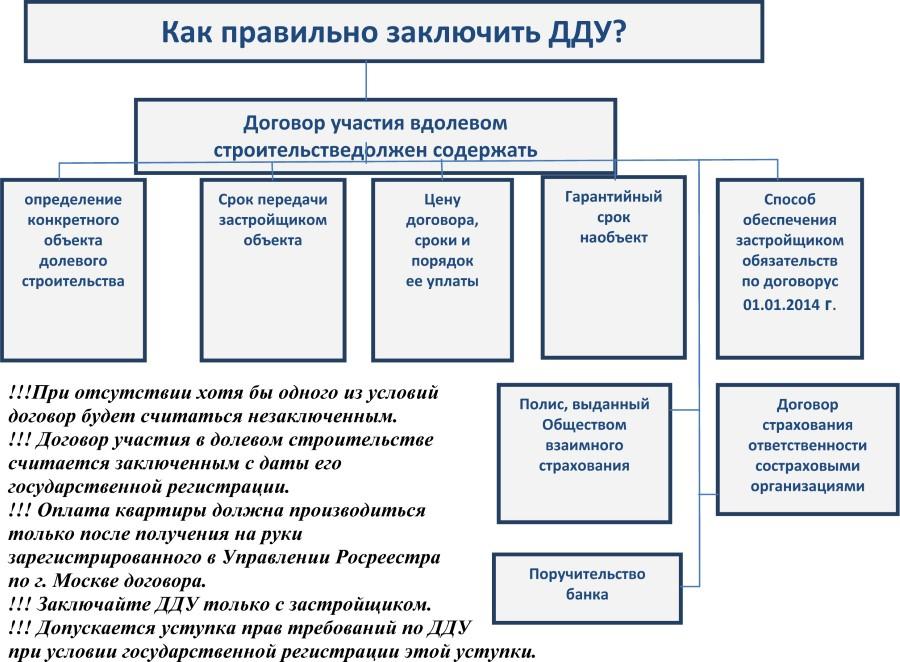 Схема: Как правильно составить договор долевого участия в строительстве?