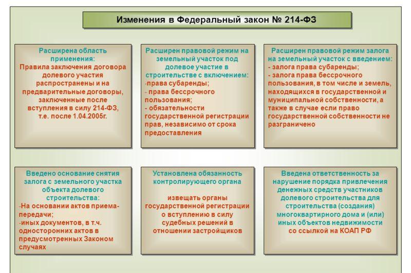 Какие изменения были внесены в Закон 214-ФЗ?