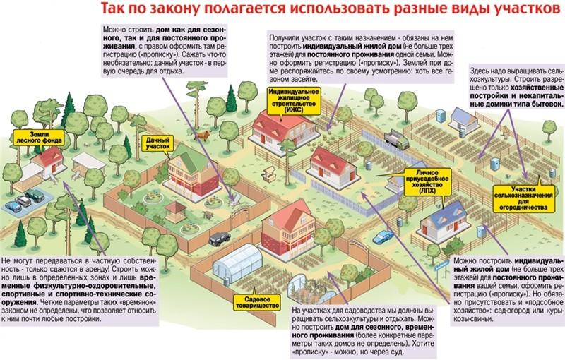 заявление о смене разрешенного использования земельного участка образец - фото 5