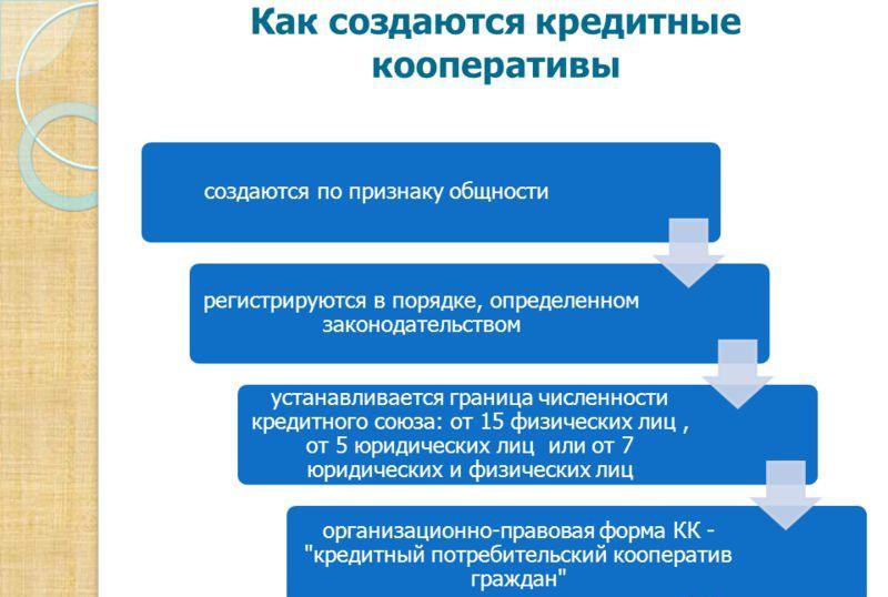 Схема: Как создаются кредитные кооперативы?