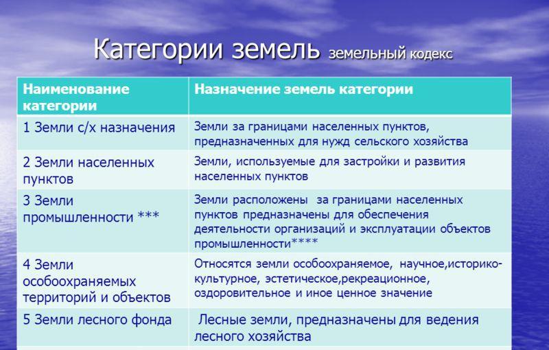 Схема: Основные категории земель и их назначение.