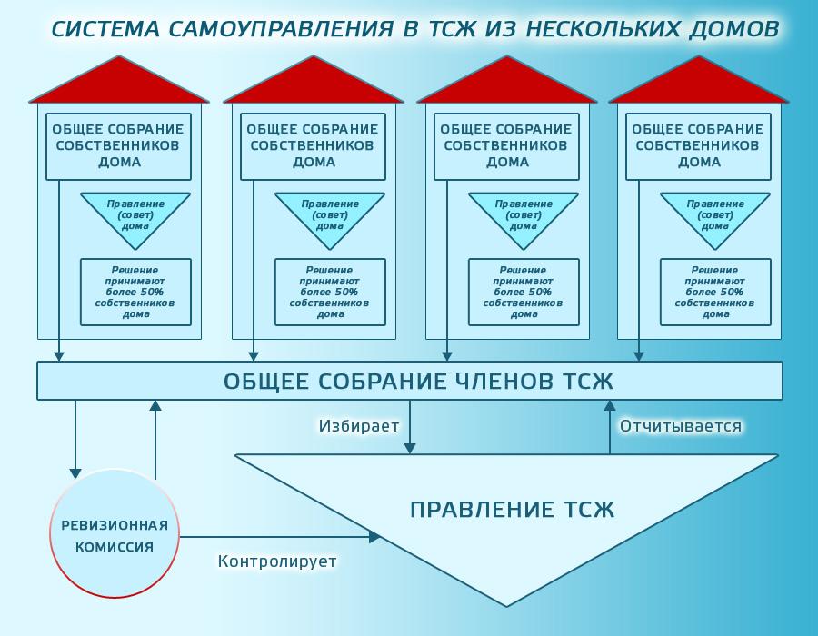 Система самоуправления в ТСЖ из нескольких домов.