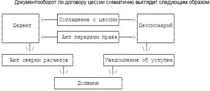 Схема документооборота по договору цессии.