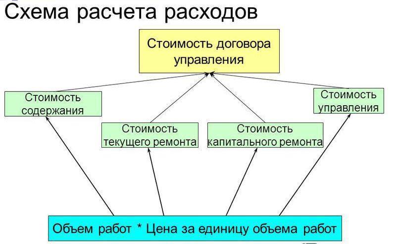 Схема расчёта расходов.