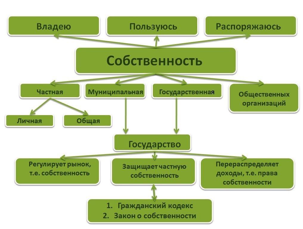 Схема регулирования права собственности.