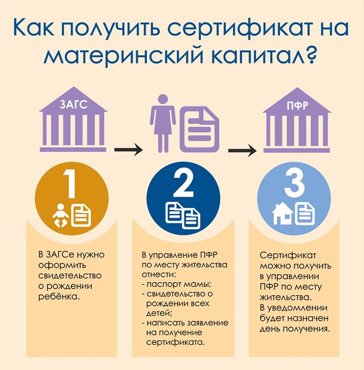 Как получить сертификат на материнский капитал?