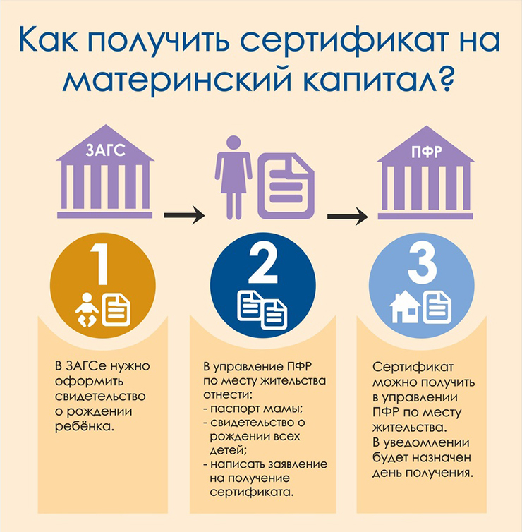 какие необходимы документы при продаже квартиры за материнский капитал