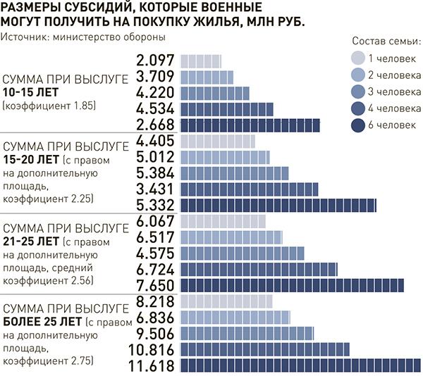 Размеры субсидий для военнослужащих.