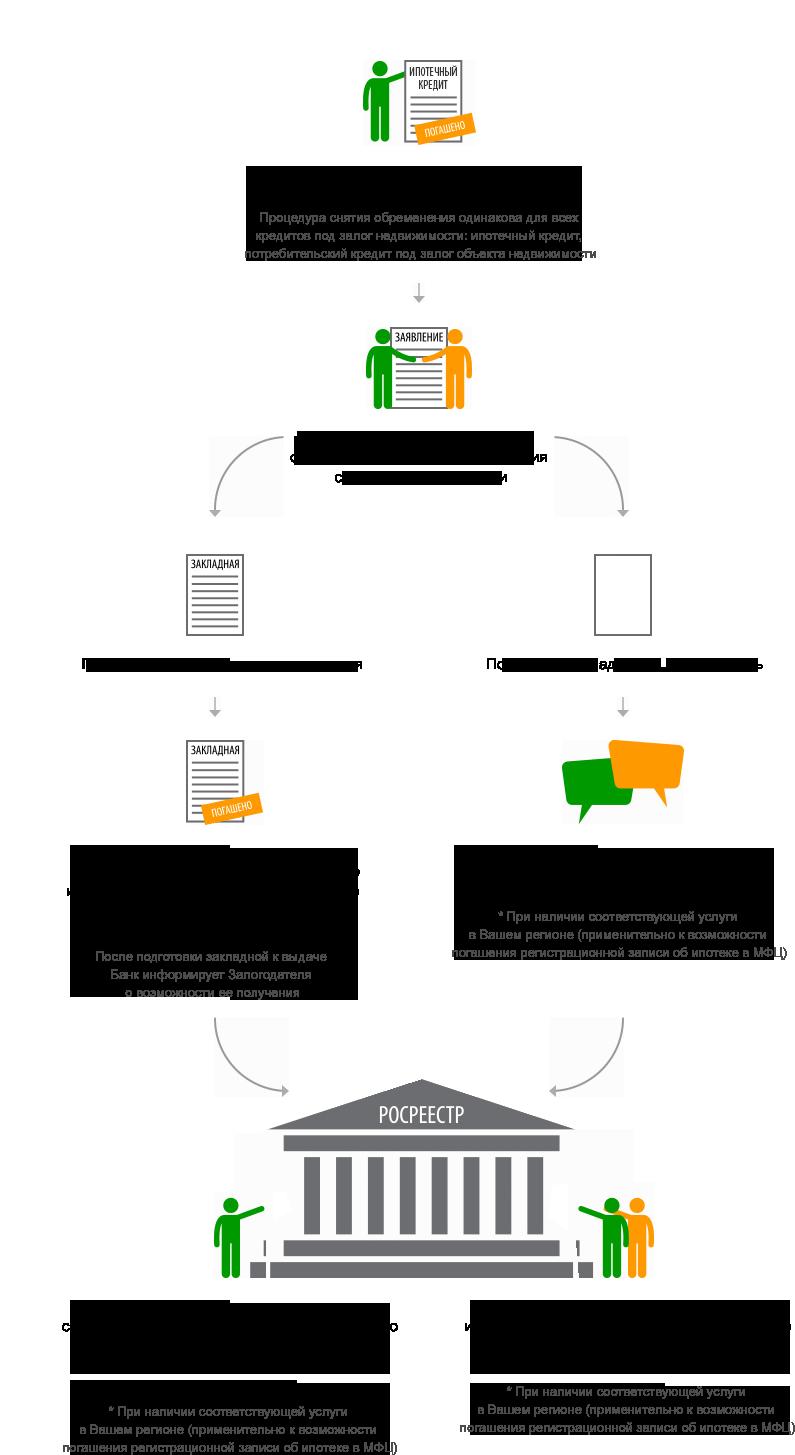 Схема снятия обременения после погашения ипотечного кредита.