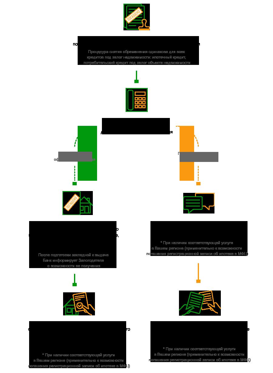 Схема снятия обременения после погашения потребительского кредита.
