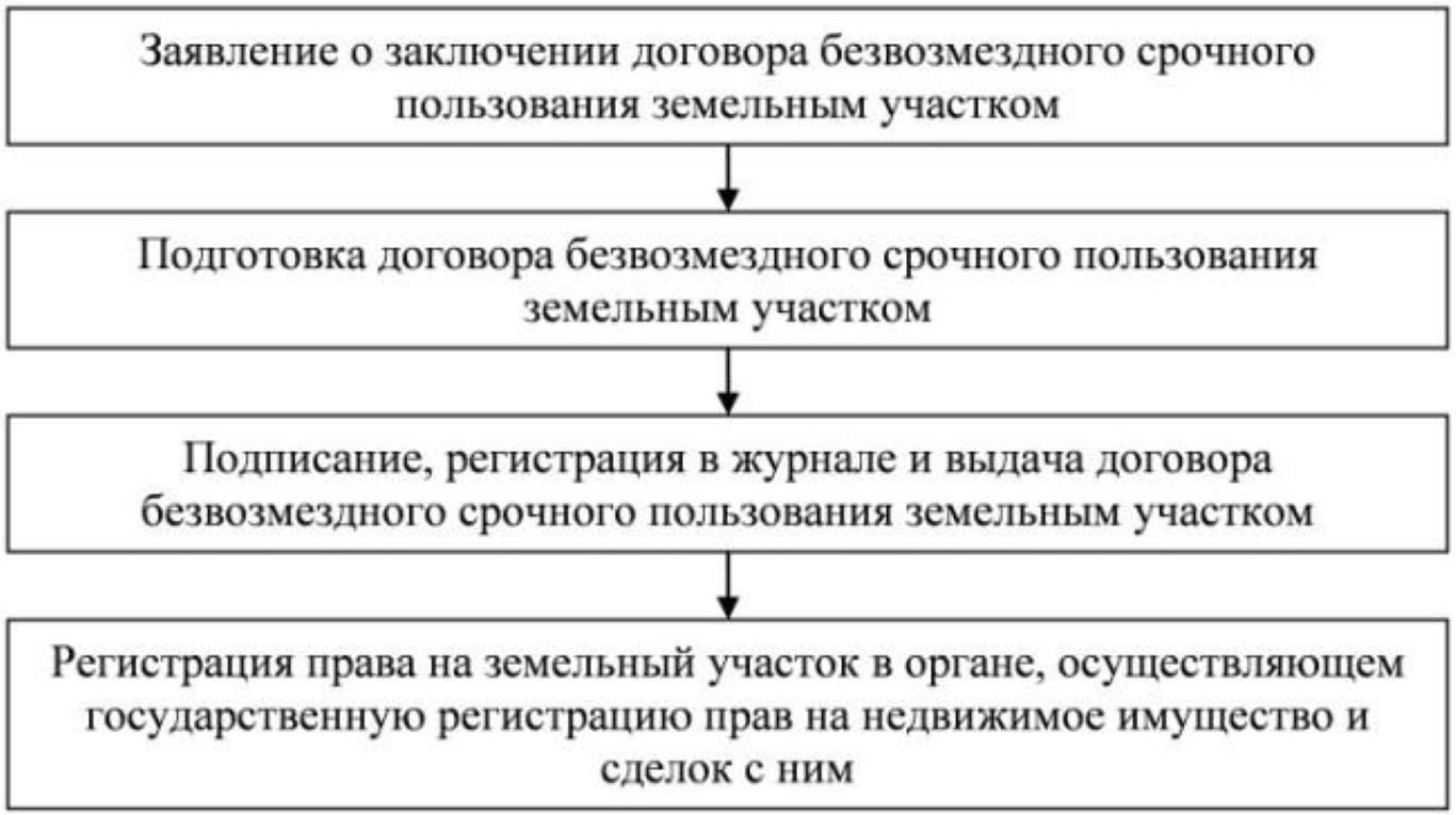 Схема заключения договора.