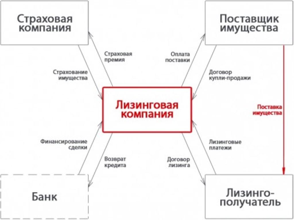Схема лизинговой сделки.