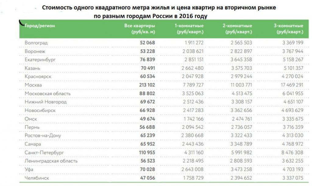 сколько стоит квадратный метр жилья в московской области (оплата