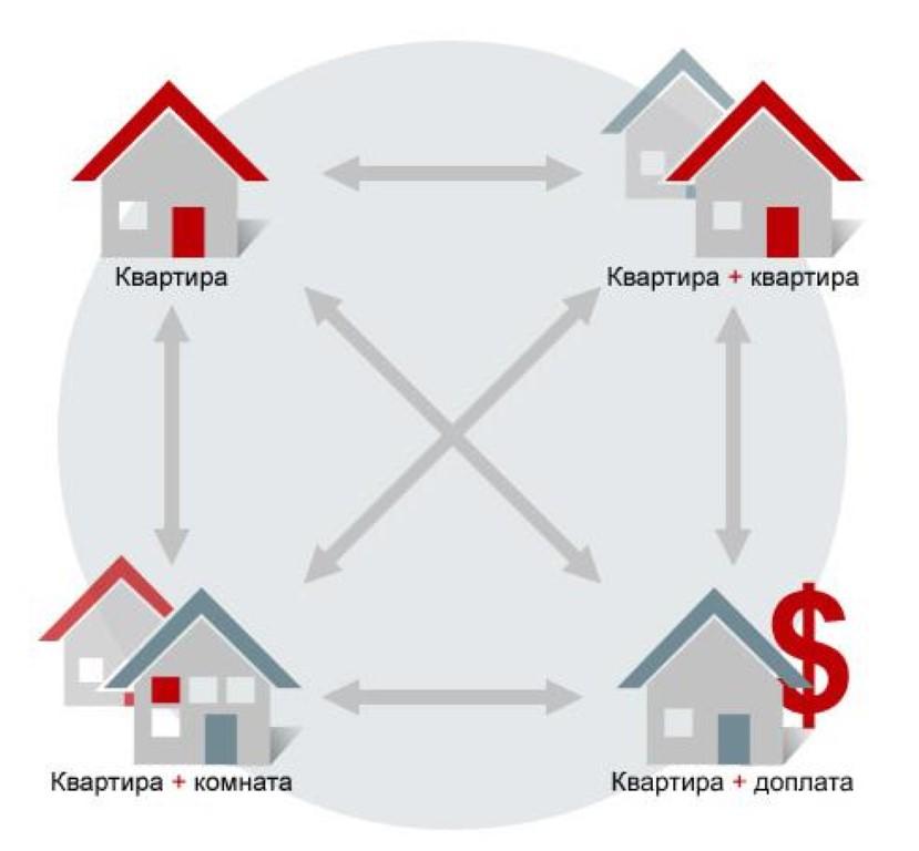 Примеры обмена квартир.