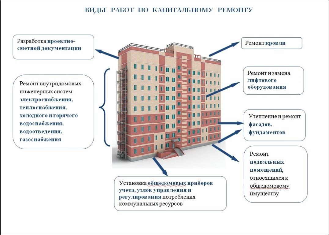 Капитальный ремонт многоквартирных домов стадии