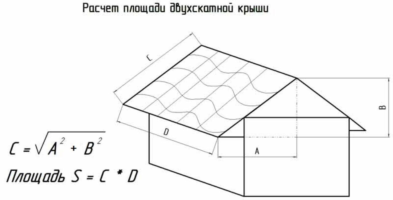 Как рассчитать площадь дома
