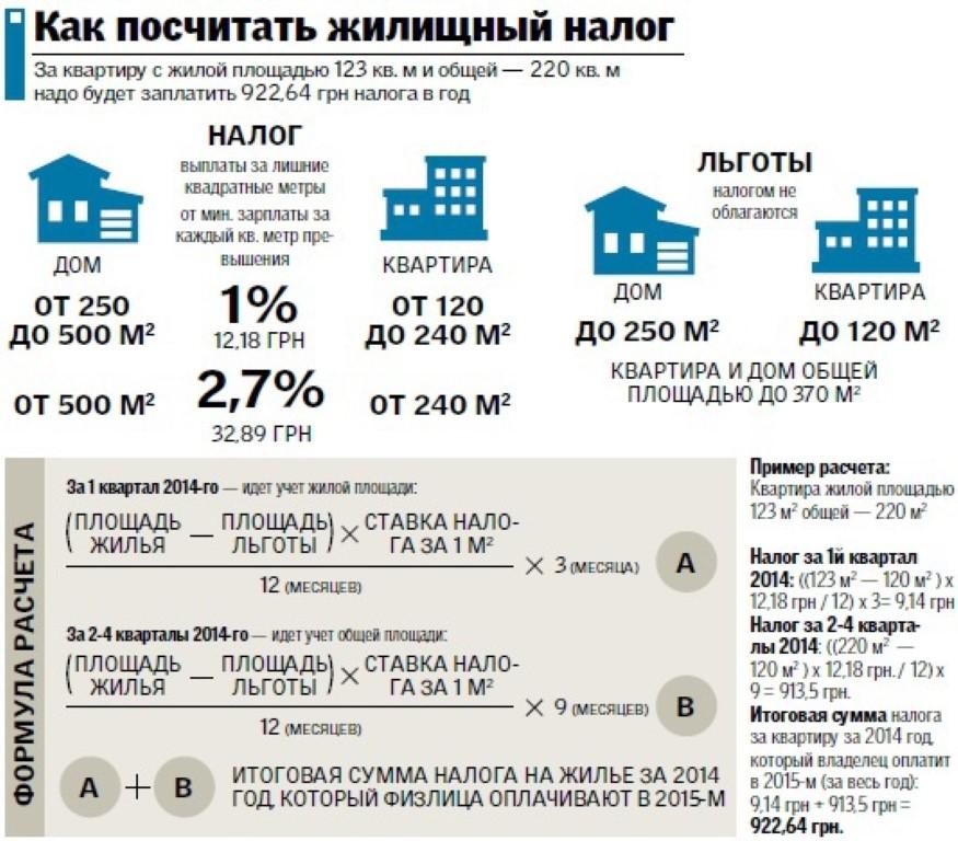 сколько платите налог на недвижимость