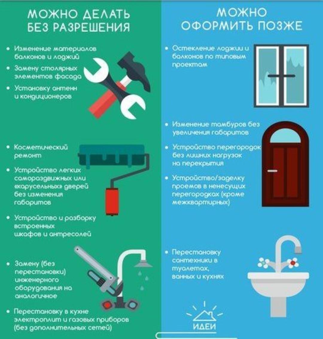 жилищный кодекс снос перегородки лоджия индивидуальное отопление
