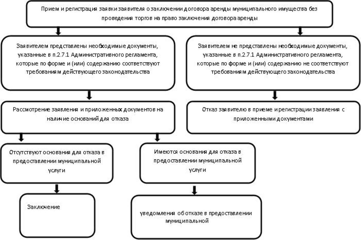 Изображение - Как взять муниципальное помещение в аренду arende-munitsipalnyih-pomeshheniy