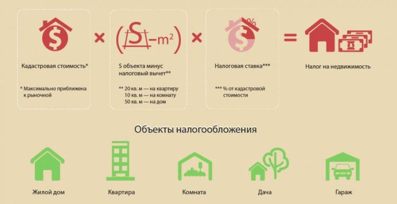 Изображение - Расчет налога на имущество, если несколько квартир в собственности nalog-na-imushhestvo-1