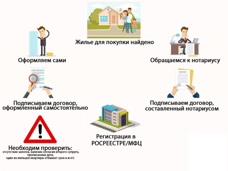 Изображение - Оформление сделки купли-продажи квартиры через нотариуса что важно знать Shema-pokupki-kvartiry-.